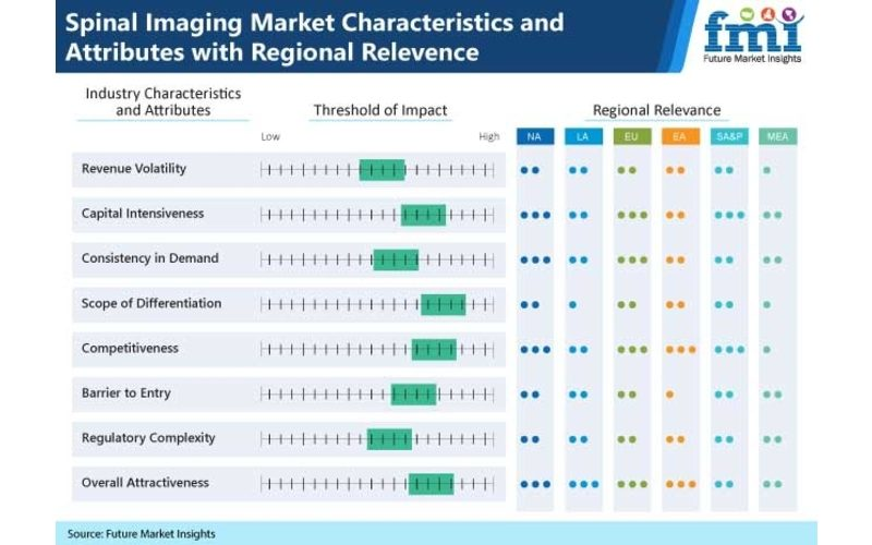 Spinal imaging market sees impressive growth spurred by the advent of AI and 3D-based modalities